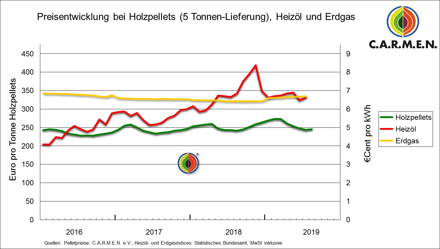 Das Schaubild zeigt die relative Preisstabilität von Holzpellets gegenüber den Brennstoffen Erdgas und Heizöl.